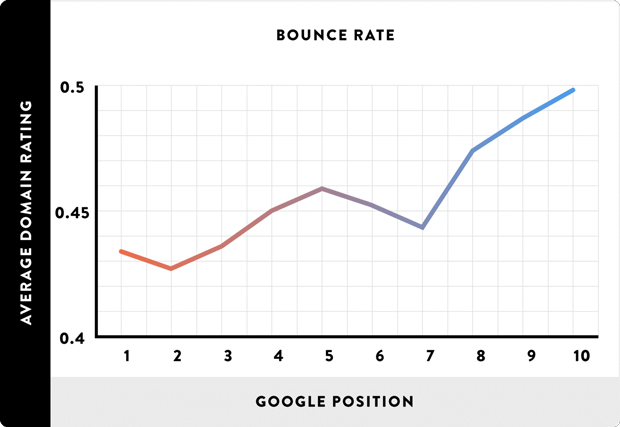 giảm bounce rate