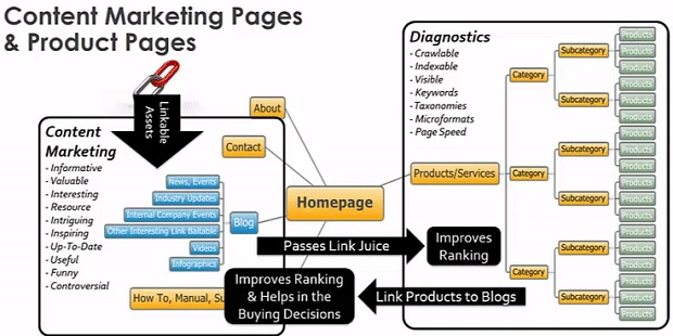 content-marketing-pages-&-product-pages
