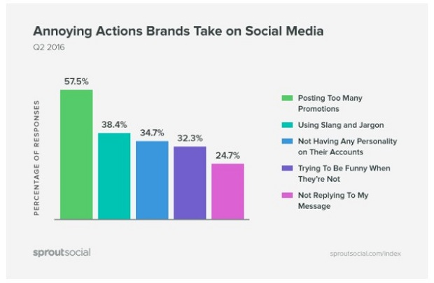 annoying-actions-brands-take-on-social-media