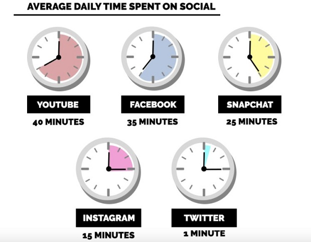 average-daily-time-spent-on-social