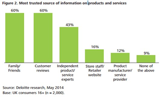 most-trusted-sources-of-information-on-products-and-services