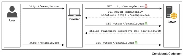giao-thuc-HSTS-HTTP-Strict-Transport-Security