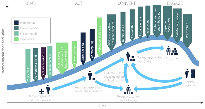 Email-marketing-lifecycle-communications