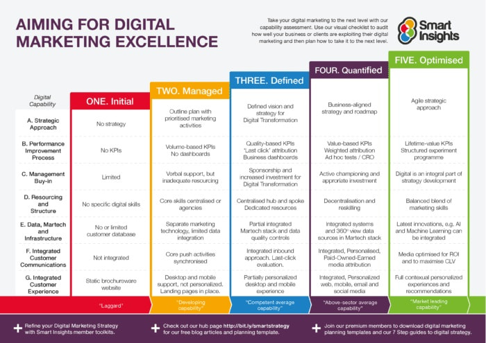 digital-marketing-excellence-capability-smart-insights