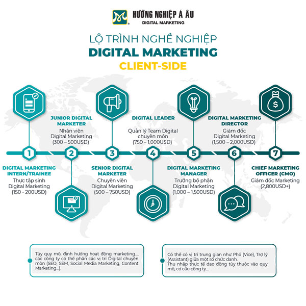 infographic-lo-trinh-nghe-nghiep-digital-marketing-client-side