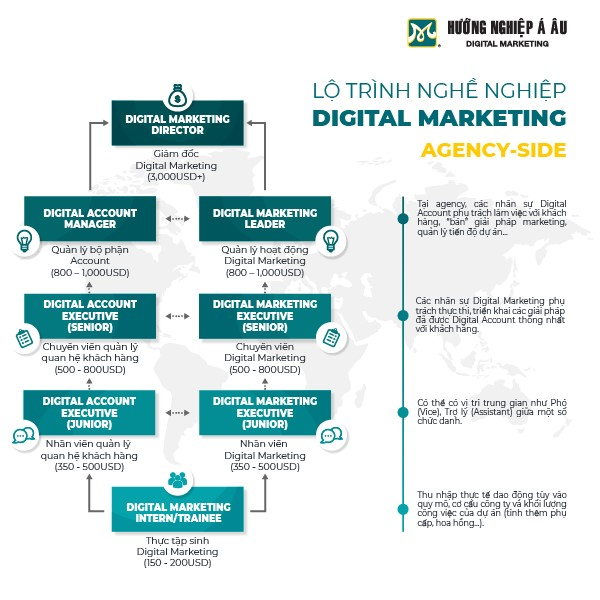 lo-trinh-thang-tien-nghe-digital-marketing-agency-side