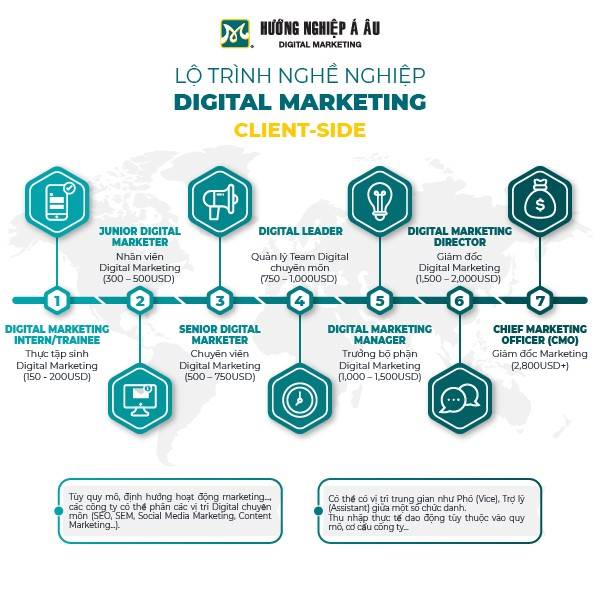 lo-trinh-thang-tien-nghe-digital-marketing-client-side